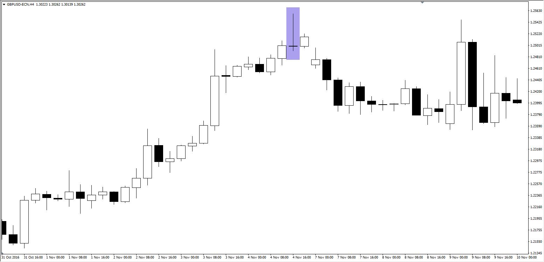 Quelle: GBP/USD H4 Chart, Admiral Markets Platform, 31. Oktober - 10. November