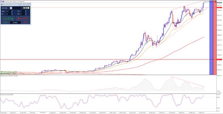 Дневна графика на BTC/USD