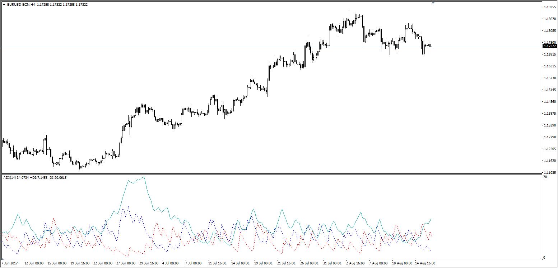 EUR/USD H4 Chart, Admiral Markets Platform, Aug 14