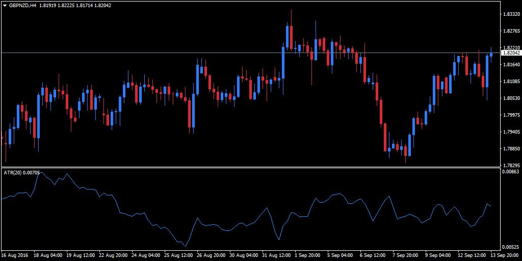 EUR/CHF currency pair in MT4