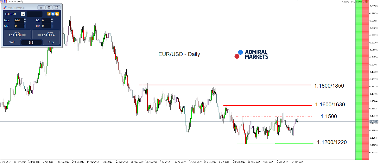 EUR-USD Market Index