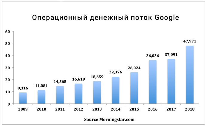 Финансовый анализ Google