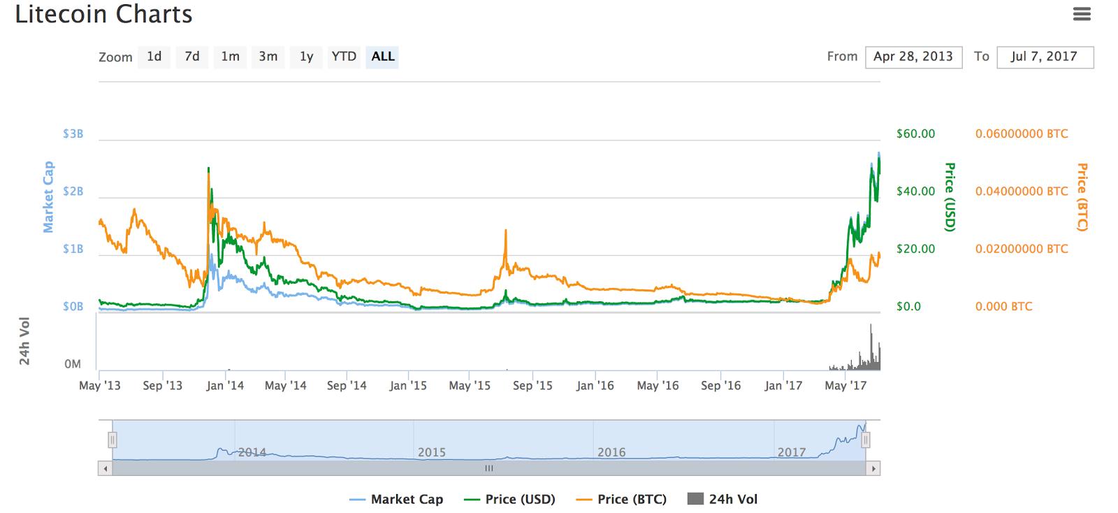Является ли торговля CFD на Litecoin безопасной