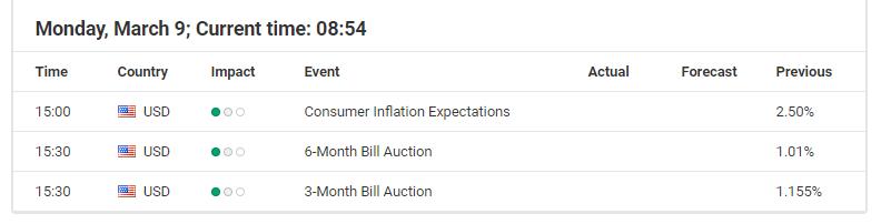 Economic Events March 6