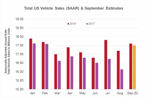 US Auto Industry - September.jpeg