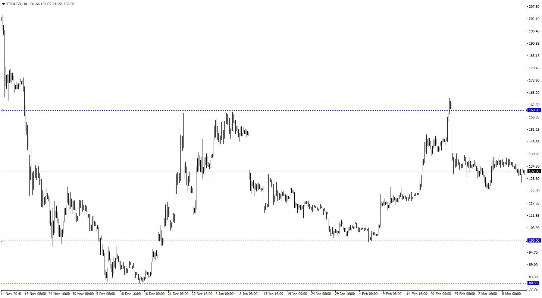 ETH/USD h4 chart