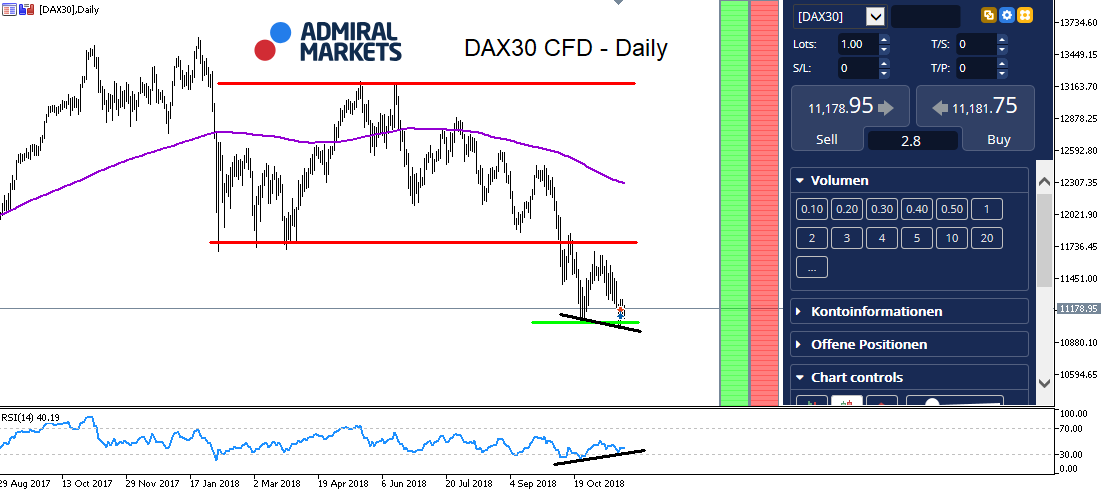 DAX30 CFD - Daily