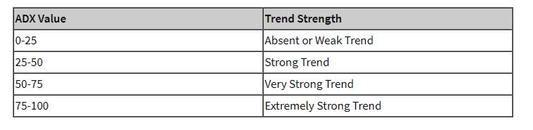 Trend Strength investopedia.com