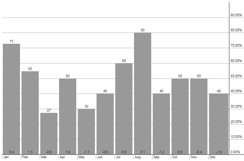 grafico mensile oro