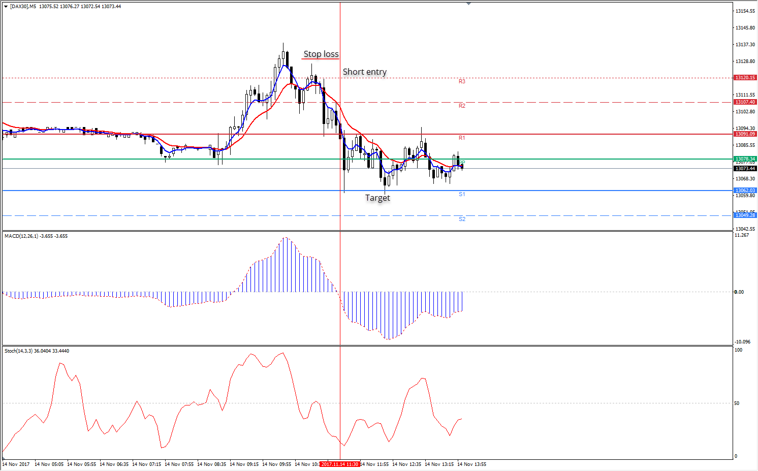 Admiral Pivot Points Stop-loss goes 5-10 pips