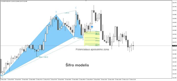 harmonikos modelio prekybos sistema