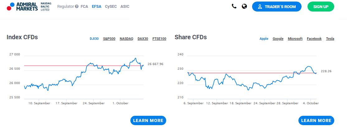 Admiral Markets CFD-d