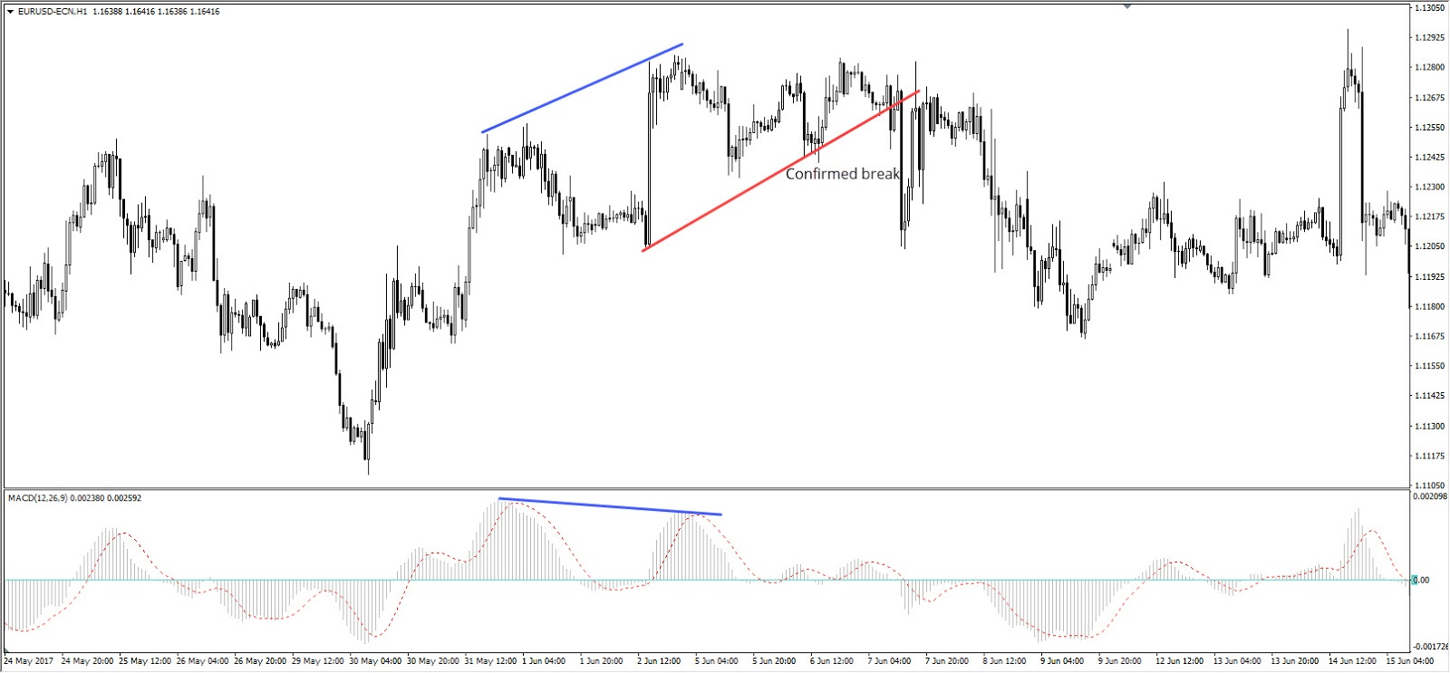 bearish divergence with a trend line breakout