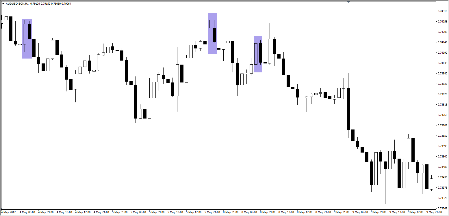 The Dark Cloud Cover Candlestick Pattern