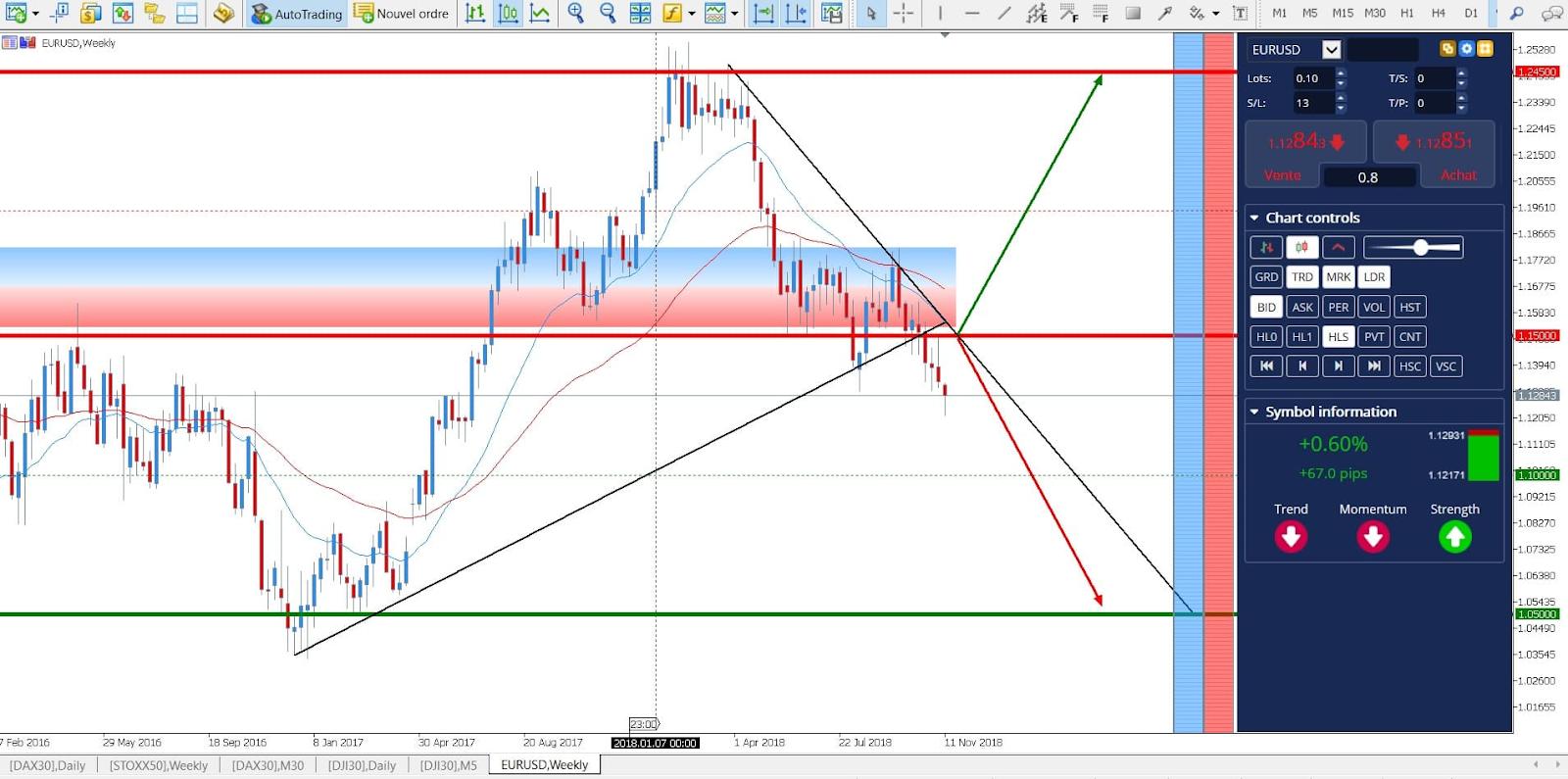 trading euro dollaro forex