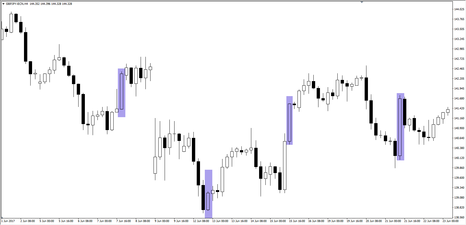 Candlestick Chart GBPJPY 2