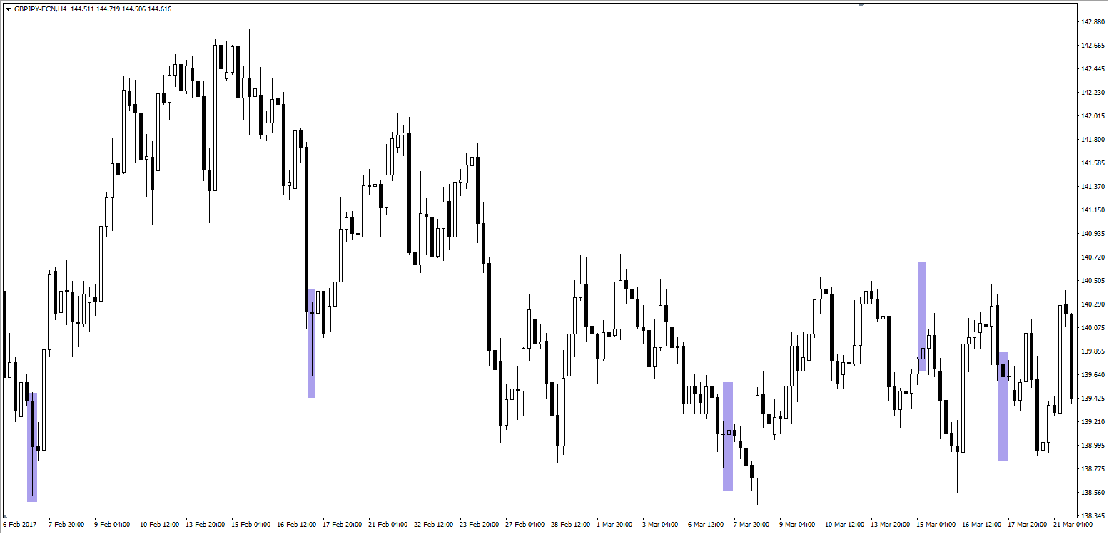 Candlestick Chart GBPJPY 1