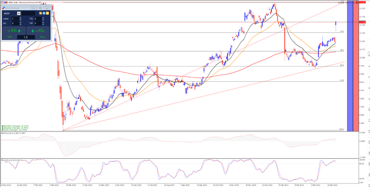 Дневна графика на акциите на EDF
