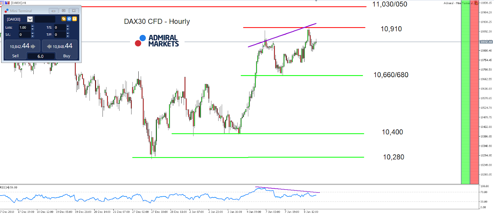 DAX30 CFD Hourly Chart - MetaTrader 5 Supreme Edition