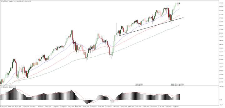 S&P 500, Дневна графика