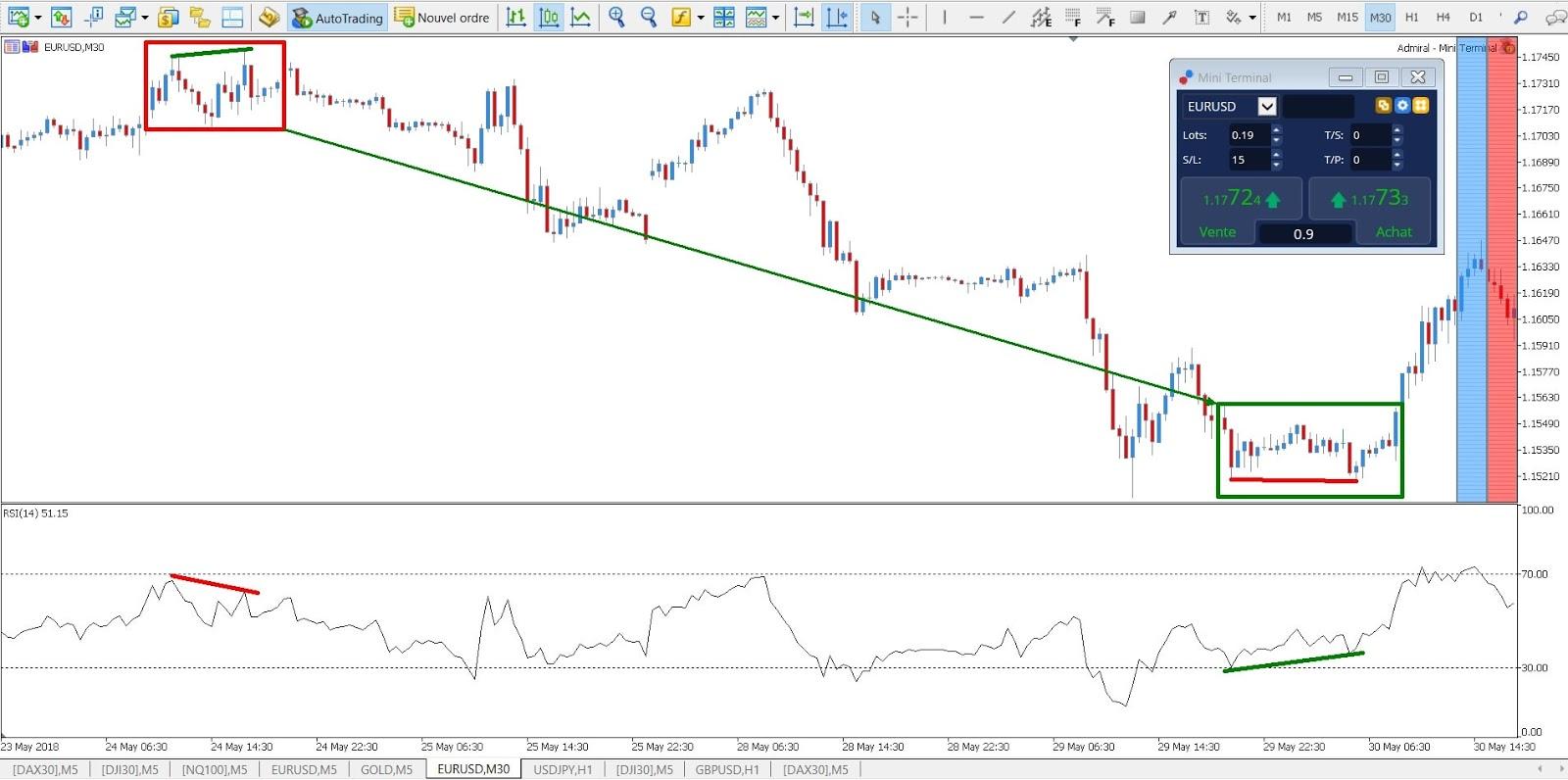 divergenza rsi trading forex