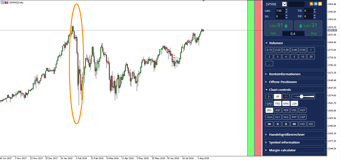 Trading the SPX500 CFD with the Open Range Breakout Strategy