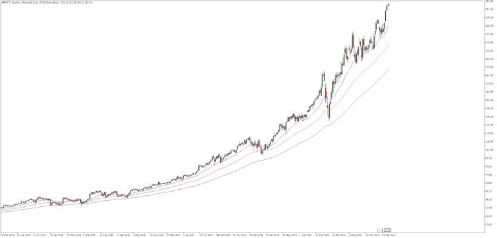 Седмична графика на акциите на Microsoft
