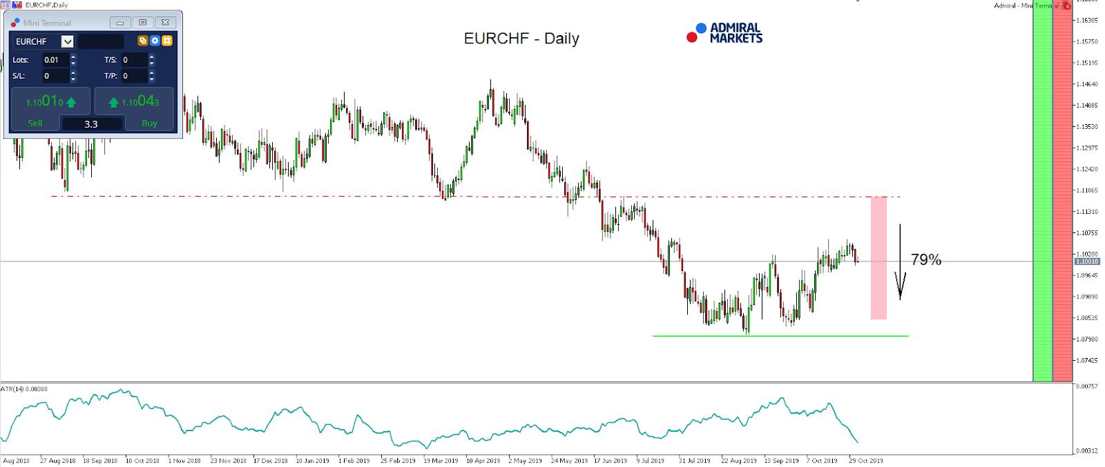 EURCHF Daily chart