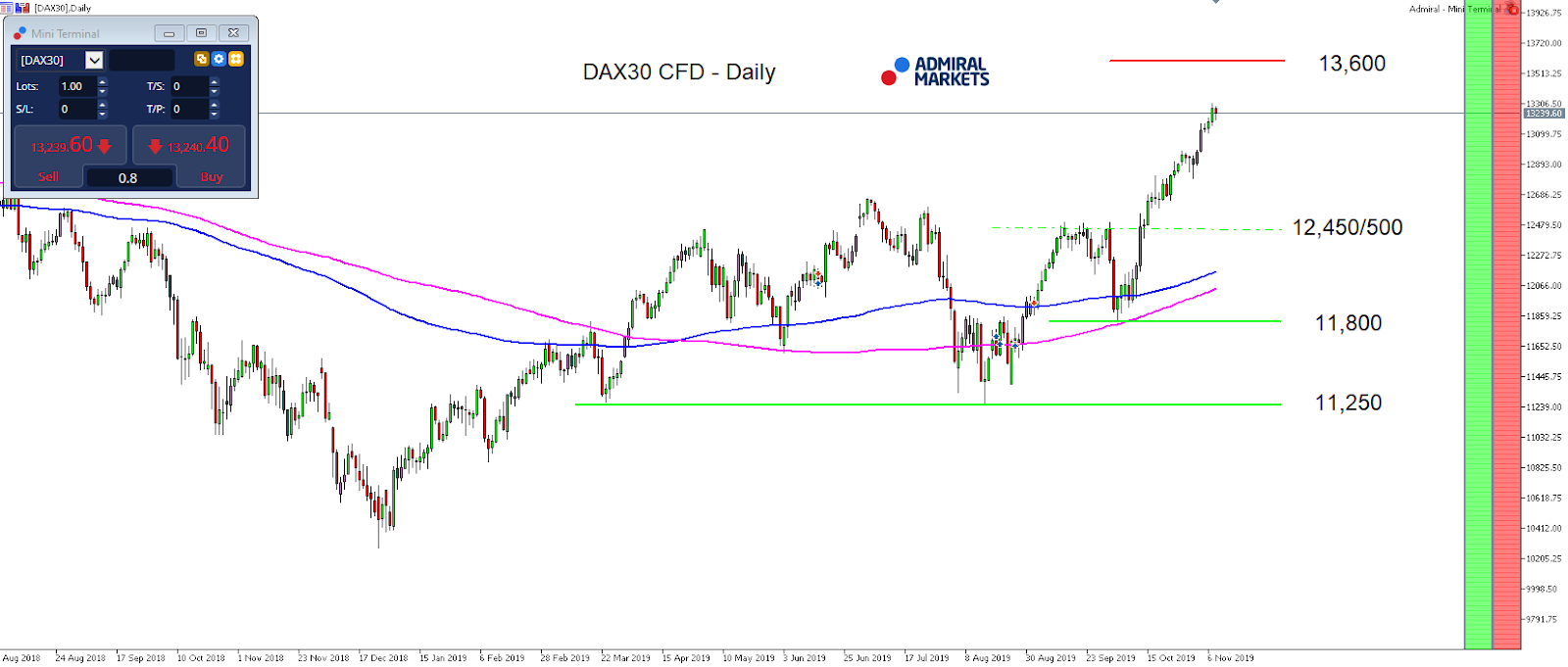 DAX30 CFD- Daily chart