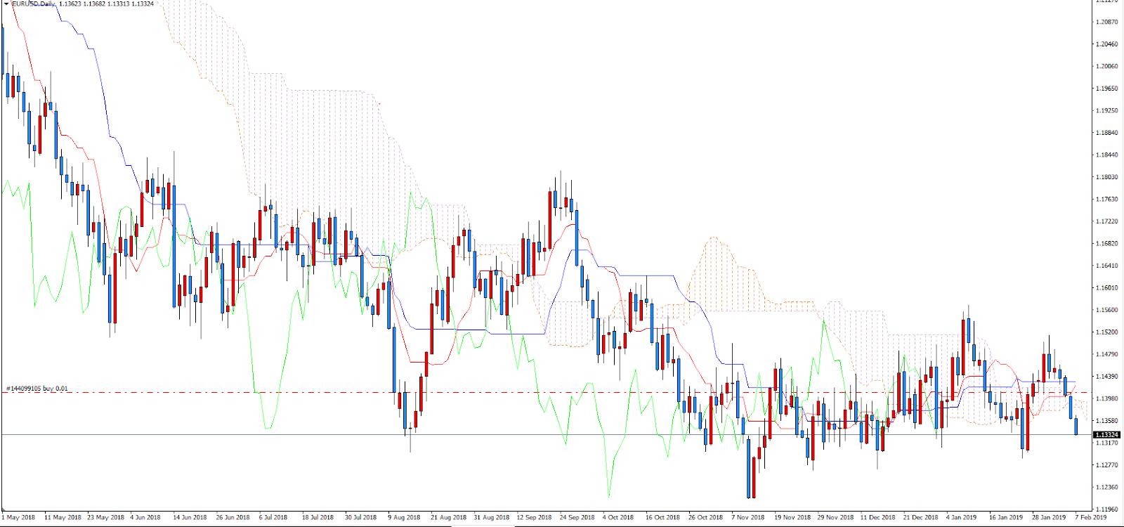 trading analisi tecnica