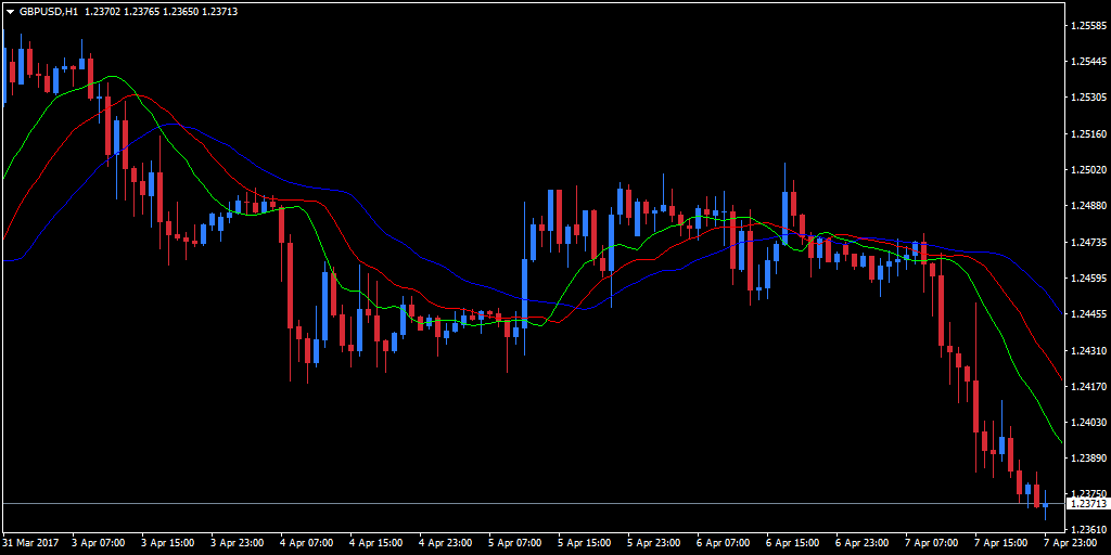 Alligator technical indicator in use on GBP/USD chart
