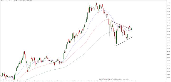 Дневна графика на акциите на Тесла