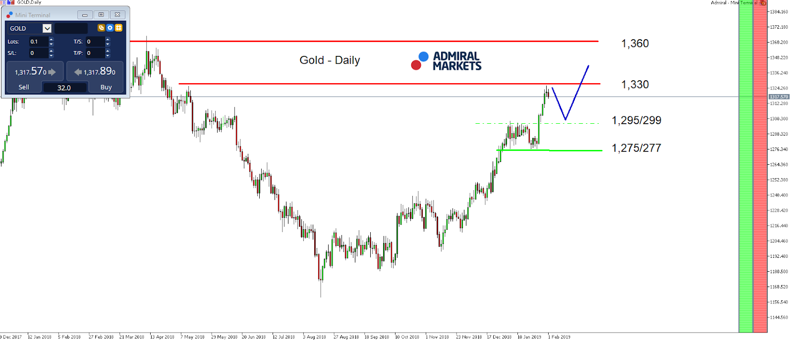 Gold Index Prediction