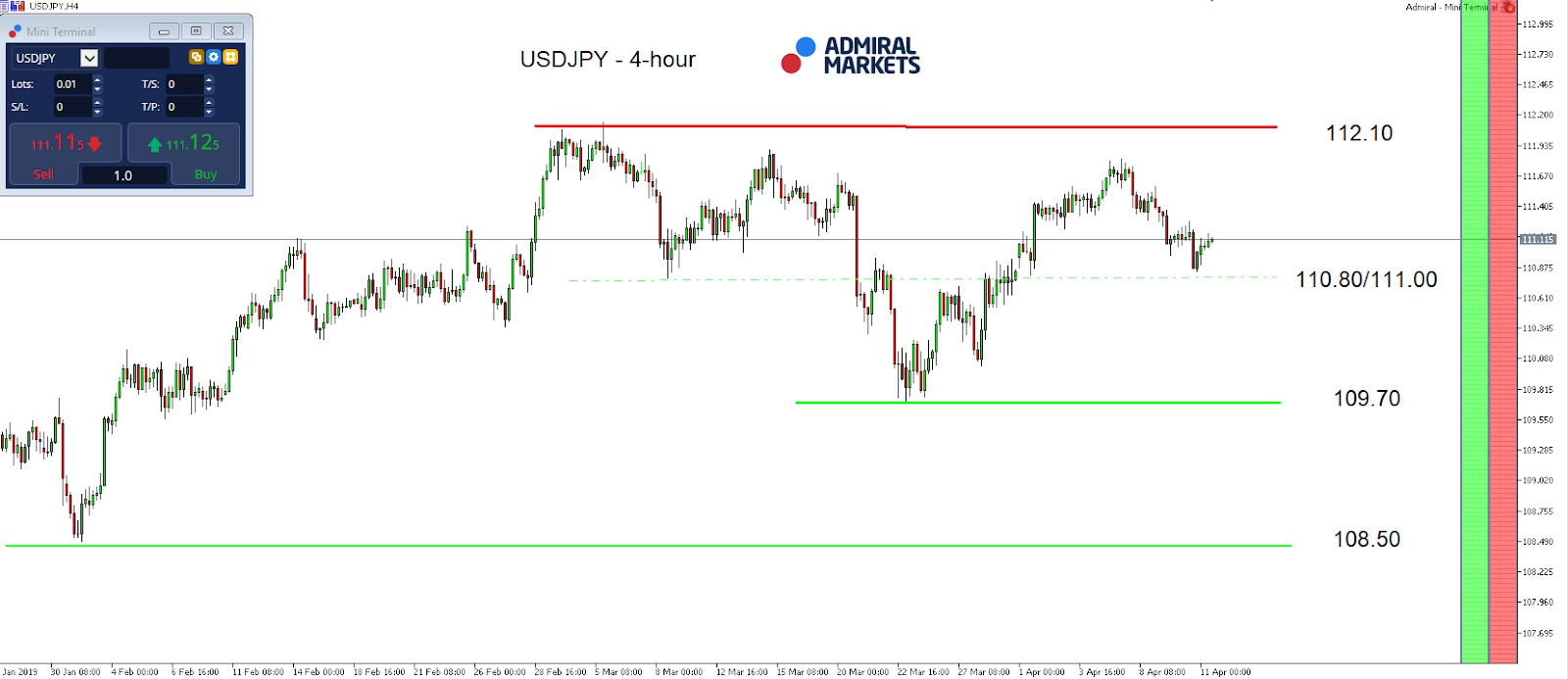 USD/JPY index daily chart