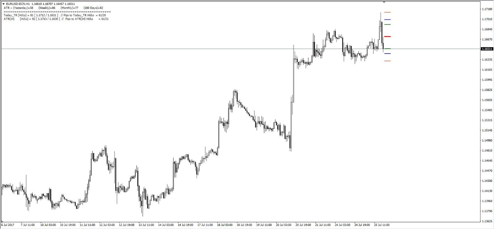 Intraday Trading - EURUSD