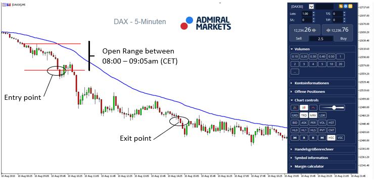 Trade on DAX30 CFDs