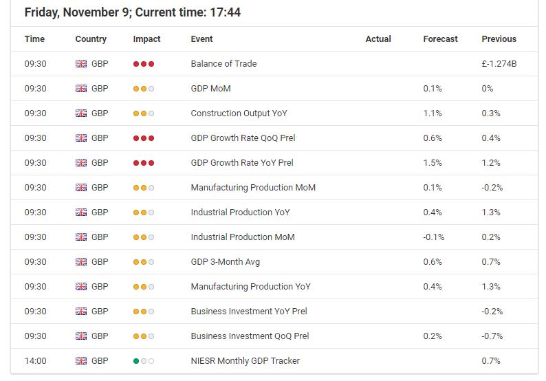 Economic Announcements - Forex Calendar