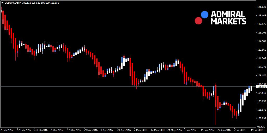 Heikin Ashi Chart Metatrader 4 - What is the heiken ashi indicator