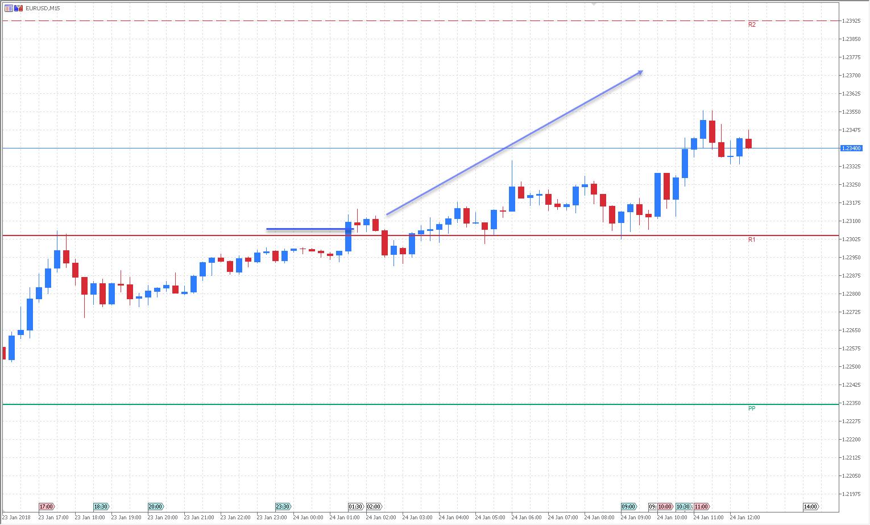 EUR/USD M15 chart, Admiral Markets MT5SE with Admiral Pivot Indicator, Jan 2018