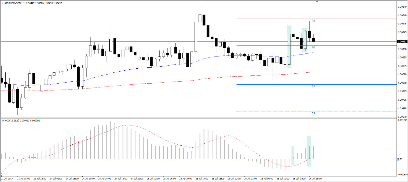 conservative stop loss GBP/USD H1 Chart