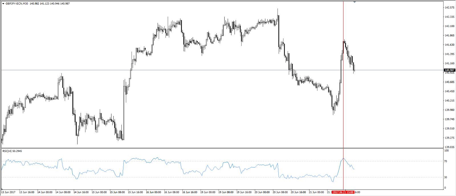 Индикатор силы валют