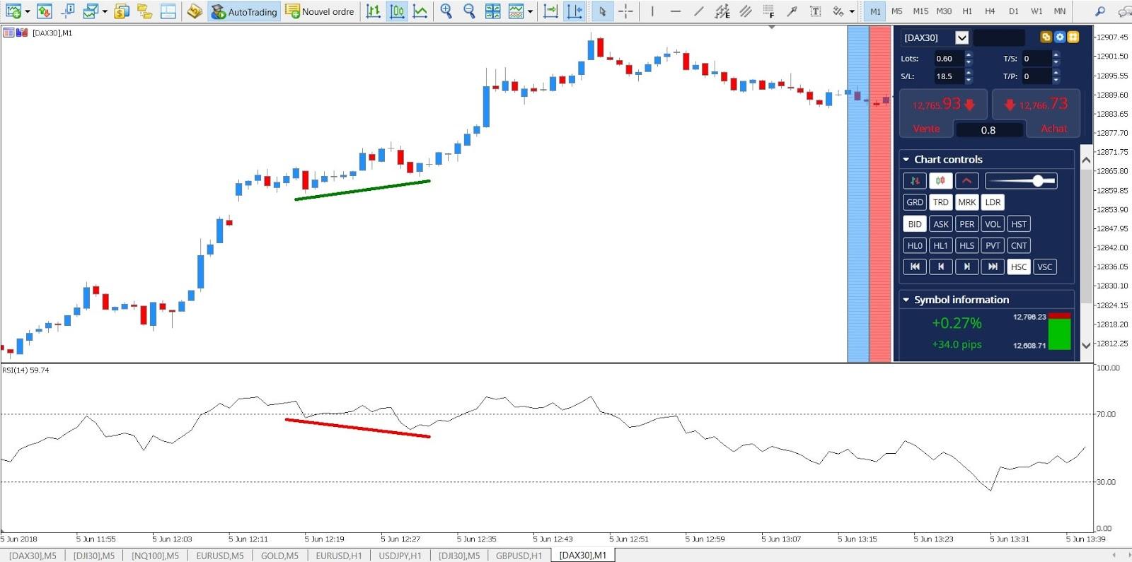 divergenza rsi indicatore