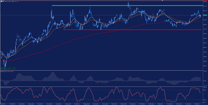 Дневна графика на цената на акциите на Nerflix
