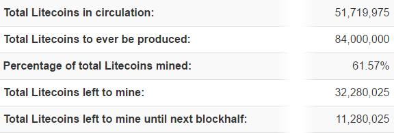 Litecoin Zahlen