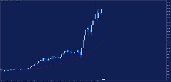 Месечна графика на акциите на Paypal