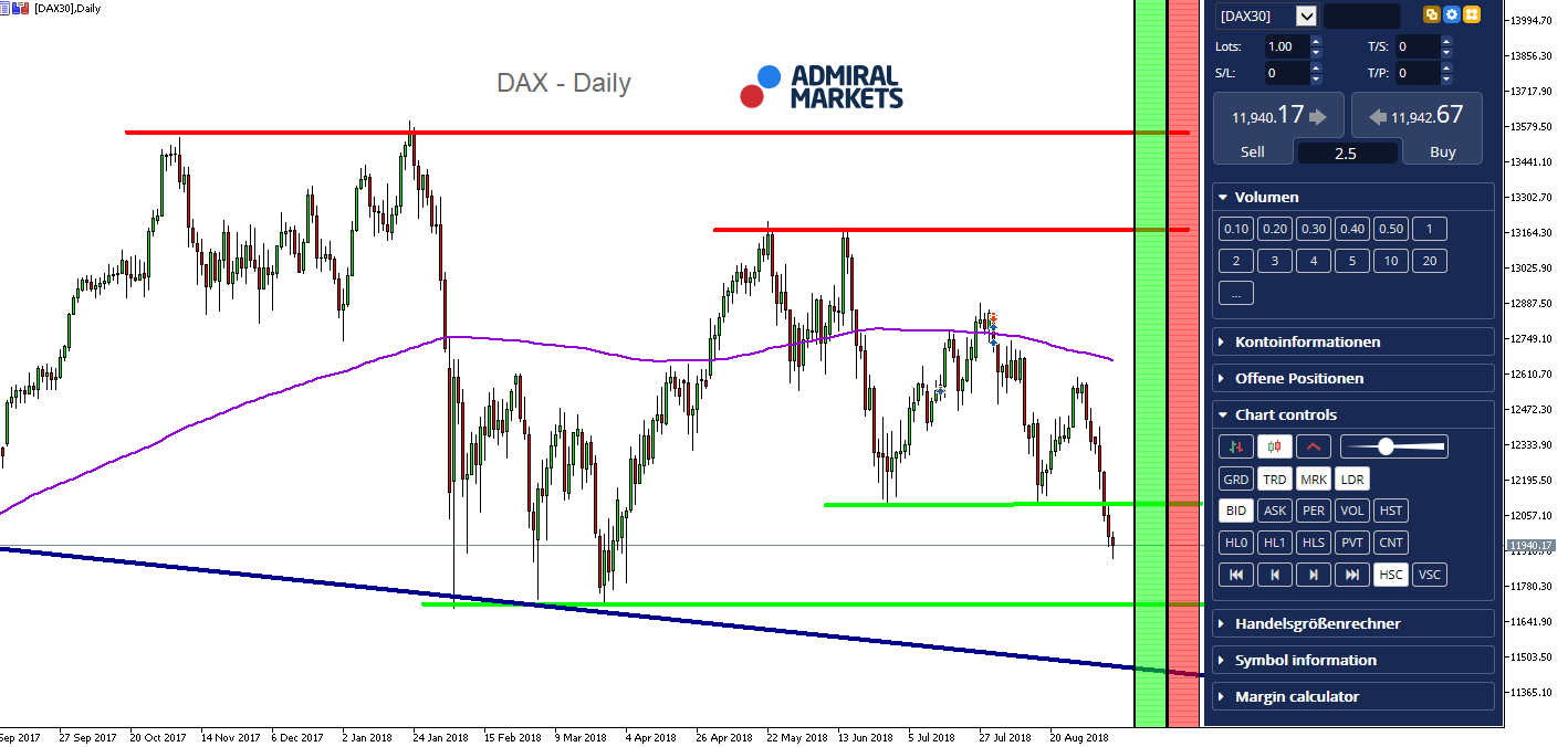 DAX30 Daily Chart
