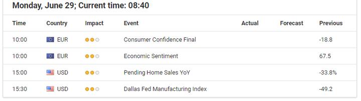 Икономически събития за 29 юни 2020 година