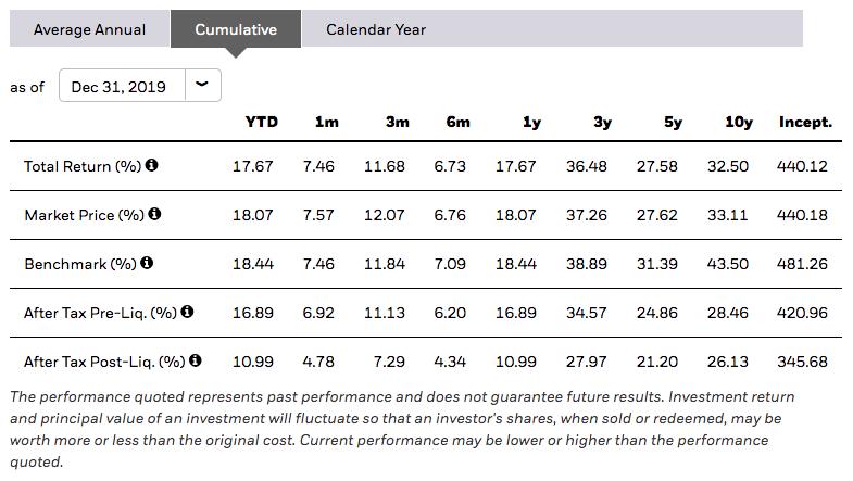 Emerging Markets Index ETF