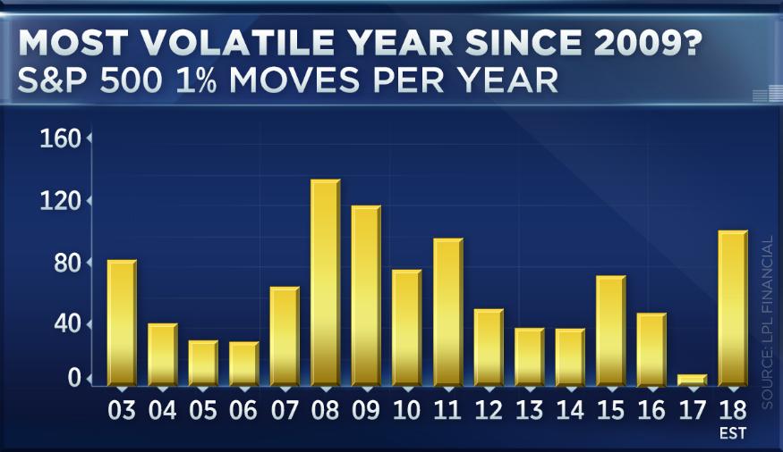 2018 war das volatilste Jahr des Aktienmarkts in einer Dekade