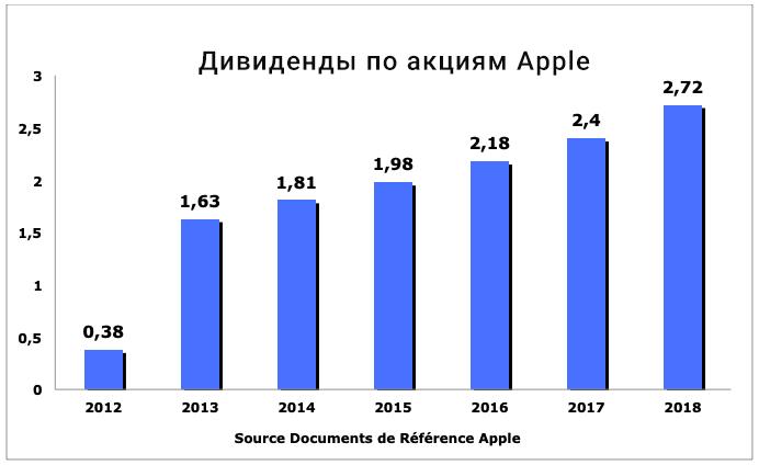 доходность акций Apple